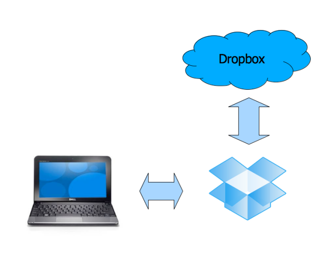 Diagram for how Dropbox works
