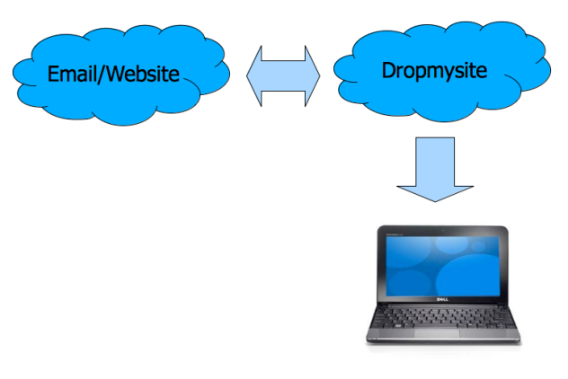 Diagram illustrating how Dropmysite.com works