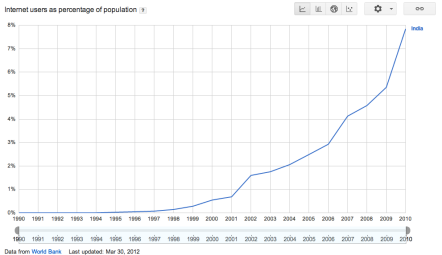 Exponential Internet Penetration India