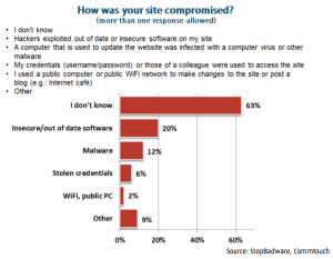 How was your site compromised?